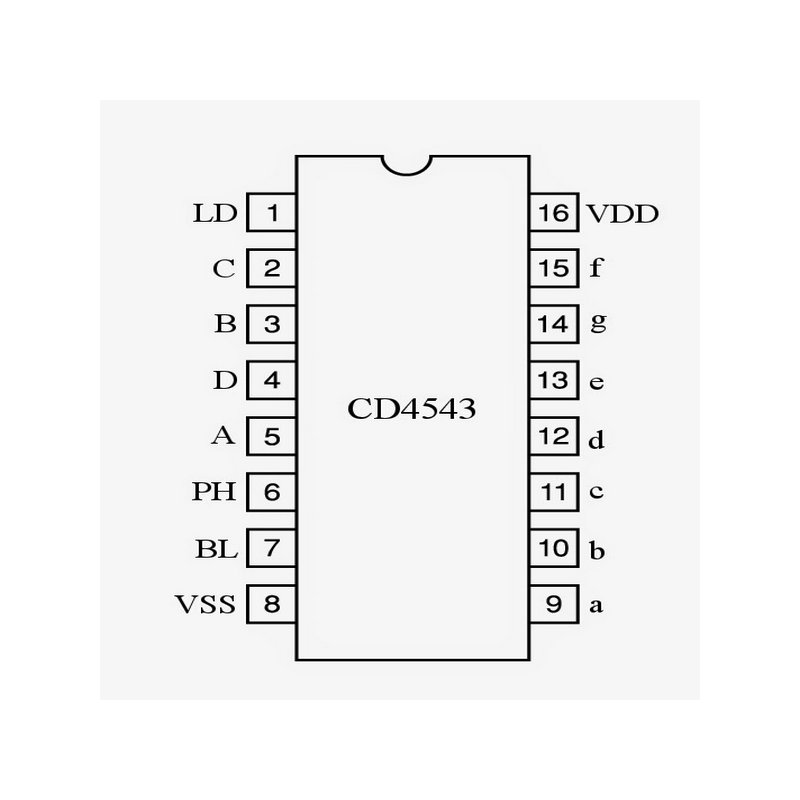 Décodeur-driver BCD/7 seg. LCD
