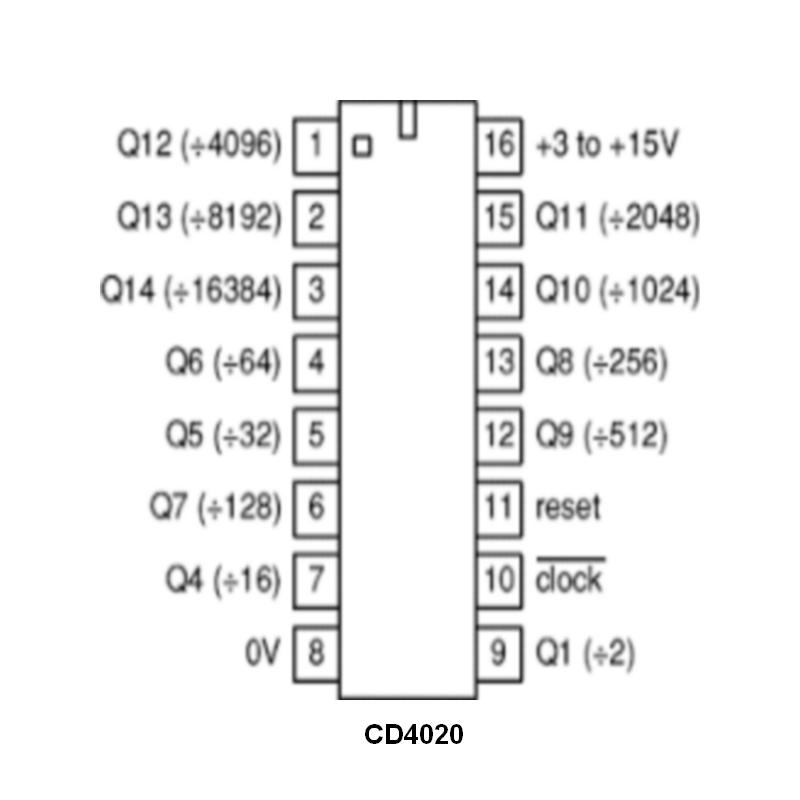 Compteur binaire à 14 étages et 12 sorties